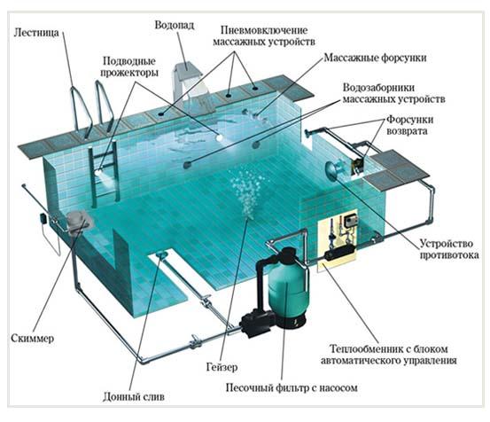 Система водоснабжения бассейна.